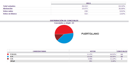 Hermoso Murillo gana en Puertollano