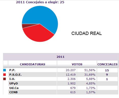 Resultados en Ciudad Real