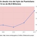 La deuda del Ayuntamiento de Puertollano ascendió a 89,6 millones de euros en 2012