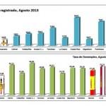 El Ayuntamiento asegura que Manzanares se sitúa entre las ciudades con menor tasa de paro