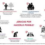 Ciudad Real: El 87 por ciento de las personas atendidas por Cáritas está en edad laboral