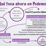 Podemos Puertollano inicia el proceso para elegir secretario general y miembros del Consejo Ciudadano