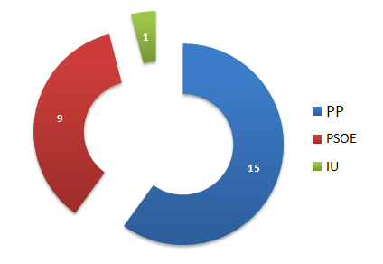 elecciones-2011