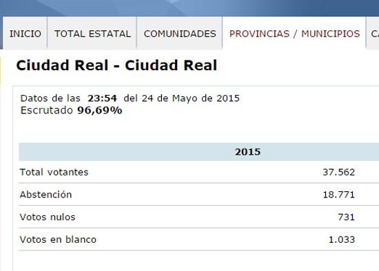 escrutinio-ciudad-real2