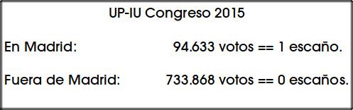 IU Escaños por voto 2015