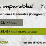 El PACMA, satisfecho tras duplicar su número de votos