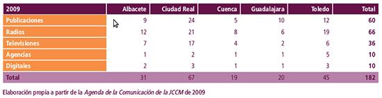2. Medios en 2009. Fuente_ Informe 2015. Los medios de comunicación en CLM (2016)