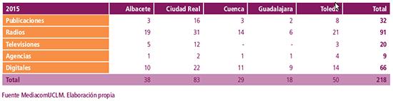 3. Medios en 2015. Fuente_ Informe 2015. Los medios de comunicación en CLM (2016)