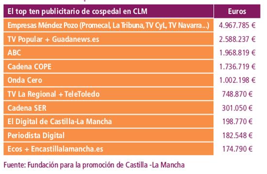 4. Publicidad institucional con Cospedal. Fuente_ Informe 2015. Los medios de comunicación en CLM (2016)