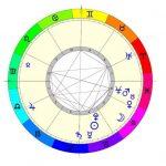 Un pronóstico astrológico para el año 2017 en España, Castilla-La Mancha y Puertollano