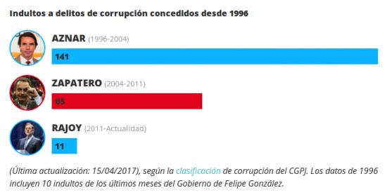 Fuente: El indultómetro (19.4.2017)