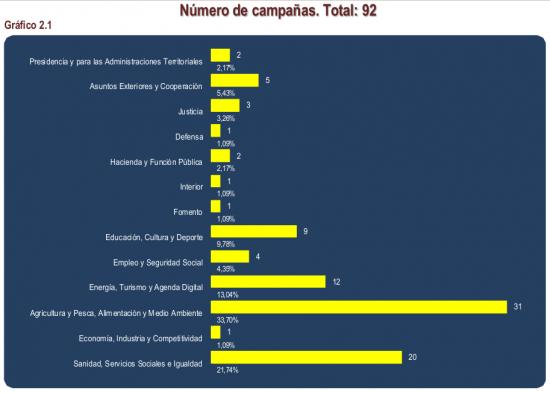 Campañas (Plan 2017 de Publicidad y Comunicación Institucional)