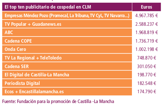 Publicidad institucional con Cospedal. Fuente_ Informe 2015. Los medios de comunicación en CLM (2016)