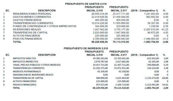 presupuesto-comparativa