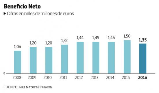 Beneficios de Gas Natural Fenosa (Fuente_ YoIBEXtigo, La Marea, noviembre de 2017)