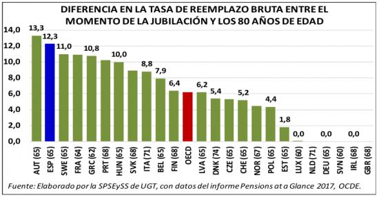 Fuente: Las pensiones españolas no son ni excesivamente generosas ni insostenibles (2018)