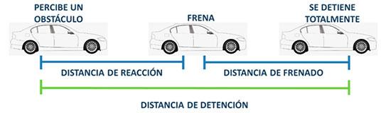 distancia-frenado-2