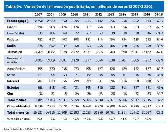 Fuente: Diez años que cambiaron los medios (Barcelona, 2017)
