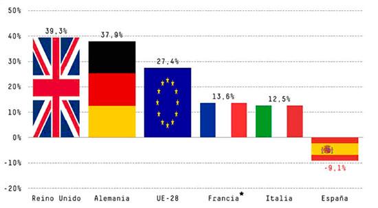 Inversión total en I+D. Variación 2009-2015. Fte: Estadística de I+D 2016. Instituto Nacional de Estadística y Eurocast. * El dato de Francia corresponde a la variación 2009-2015
