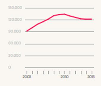 Número de investigadores por cada mil habitantes en España, 2003-2015. Fuente: Estadística de I+D (Instituto Nacional de Estadística,2017)