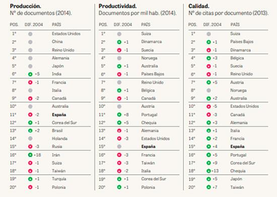 Primeros 20 países en producción, productividad y calidad científica. Fuente: Fundación COTEC para la investigación