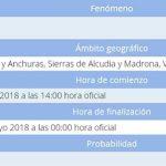 Puertollano: Aviso amarillo durante este martes por previsión de tormentas