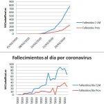 El Hospital de Ciudad Real eleva a 390 los pacientes hospitalizados por coronavirus
